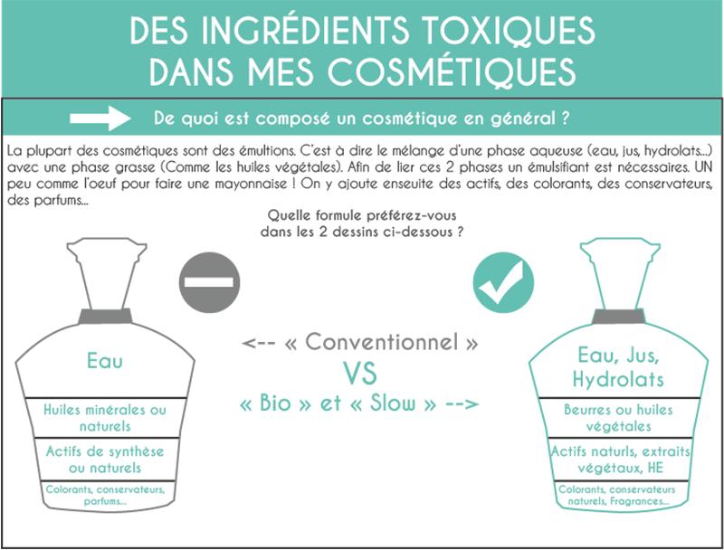 quels sont les ingrédients toxiques dans les cosmétiques du commerce traditionnel?