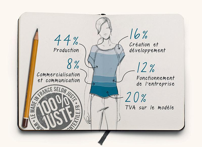 Le juste prix des produits JUSTE, La révolution textile